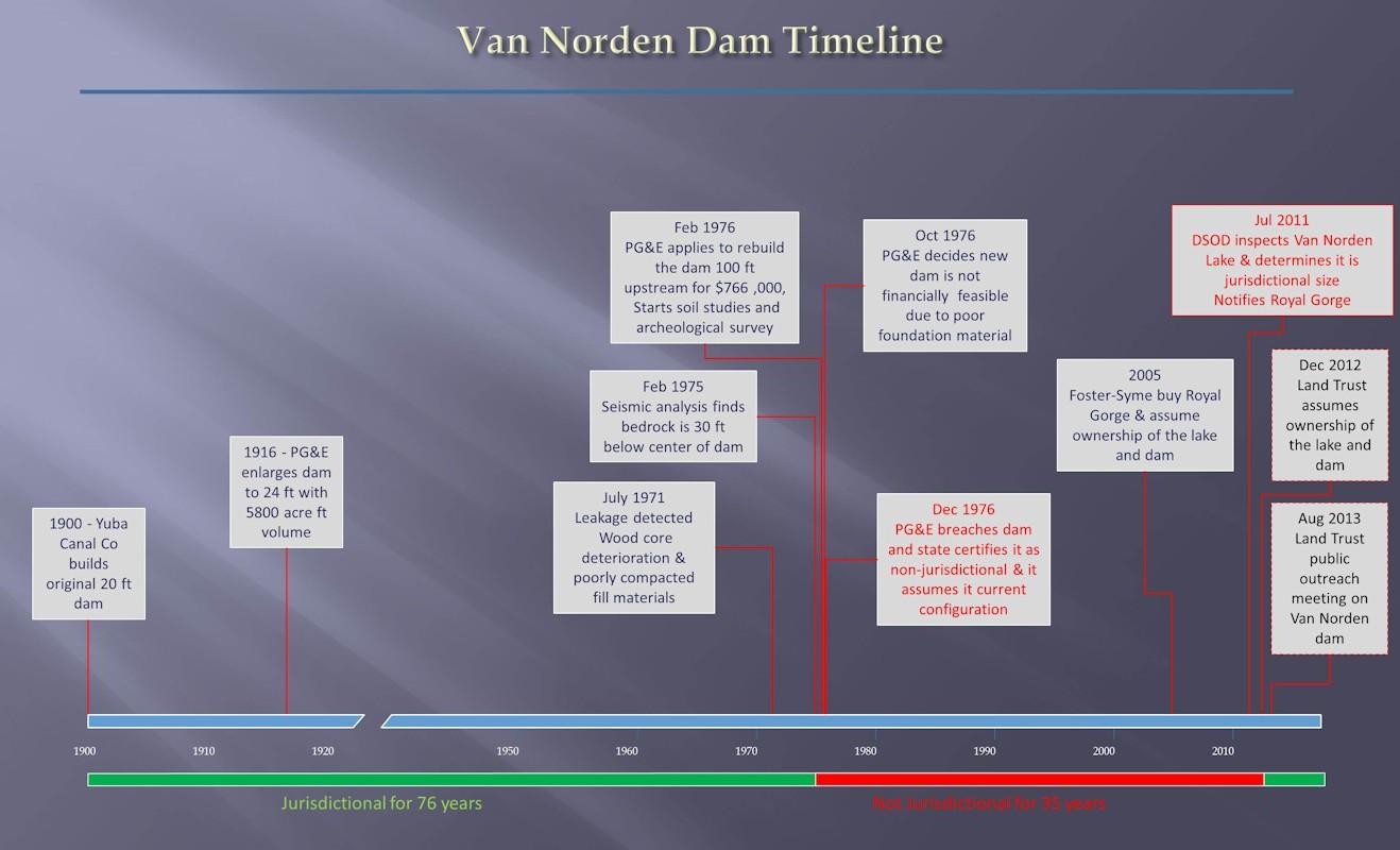 Van Norden dam timeline 12-30