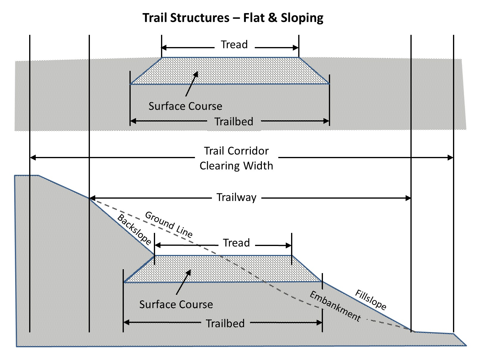 Trail structure diagrams